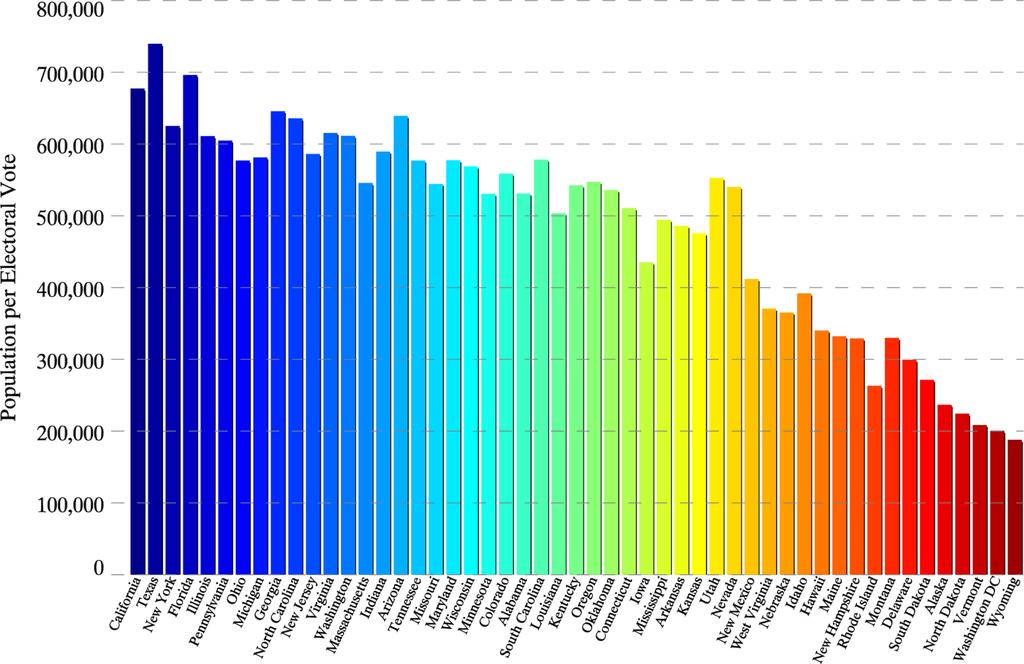 'Anzahl der Einwohner pro Wahlmann', Wikipedia CC BY-SA 3.0